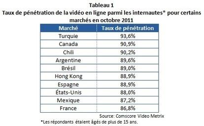La promotion d'une destination par la vidéo | Innovations Destination Management | Scoop.it