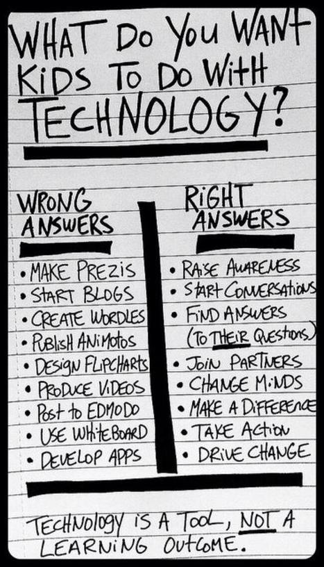 Twitter / BGruetzmacher: This @plugusin graphic should ... | Technology in the Classroom | Scoop.it