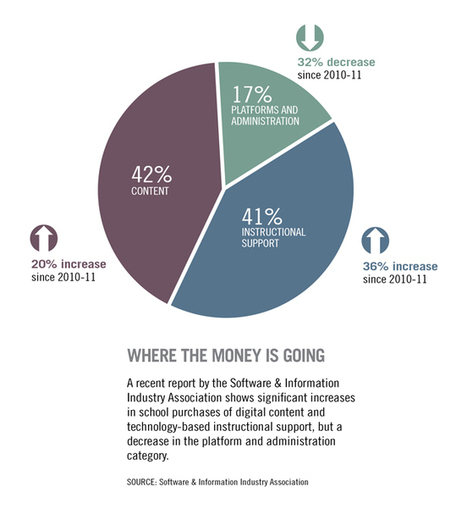 K-12 Publishing, Ed-Tech Markets Seeing Sales Increases | Teacherswithipads | Scoop.it