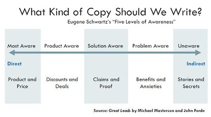 Five Ways To Flip Your Copywriting For Higher Conversion Rates | Public Relations & Social Media Insight | Scoop.it
