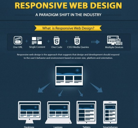 Responsive Website Design & Web 3.0 [Infographic] | Library web services | Scoop.it