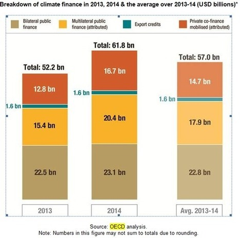Rich nations reach 62% of $100 bln/yr climate finance goal in 2014 -OECD | Carbon Pulse | Climate change negotiations and cooperations | Scoop.it