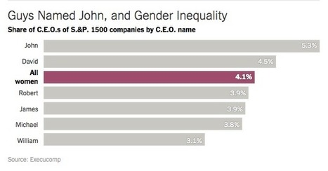 "Chart of the Day: More large companies are run by men named ""John"" than by women 