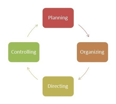 What You Need to Know About Process Driven Organization | Business | Scoop.it