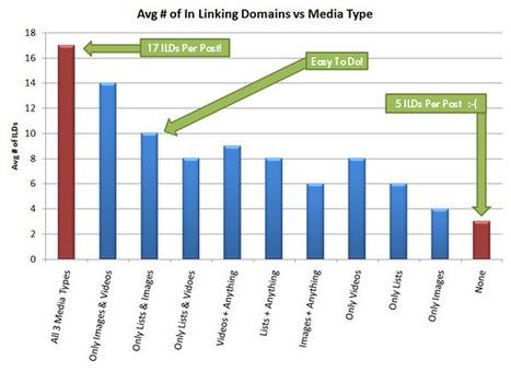 Building Links with Video Content | Social Media Headlines | Scoop.it