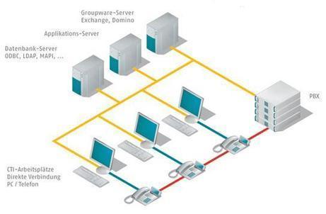 CTI integracija telefona in račulnalnika, integracija računalnika | Telefonija | Scoop.it