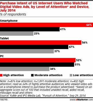 Where Can Digital Video Ads Have Consumers' Attention? Smartphones - eMarketer | Consumer Behavior in Digital Environments | Scoop.it