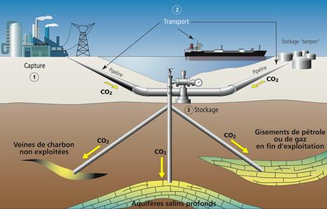 Le Captage et Stockage du Carbone (CSC), panacée européenne au changement climatique | Transition énergétique locale | Scoop.it