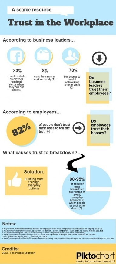 Trust in the Workplace – A Scarce Resource | Human Leadership | Scoop.it