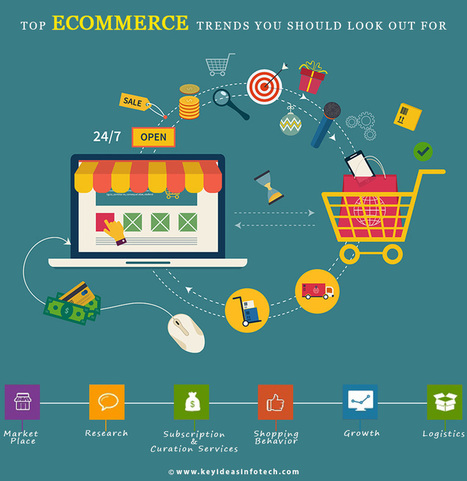 Online eCommerce Website and Shopping Trends in 2015 | Ecommerce | Scoop.it