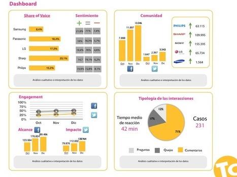 Cómo crear un Social Media Dashboard | Territorio creativo | Gestión de contenidos | Scoop.it