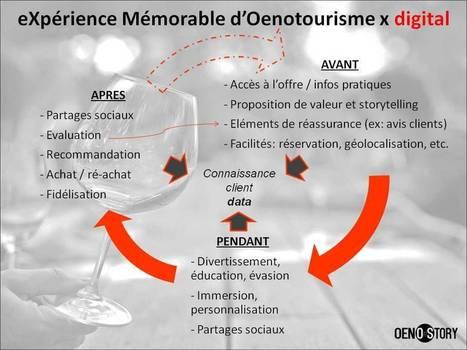 18/04/16 eXpérience Mémorable d'Oenotourisme et digital - OENOSTORY | Images et infos du monde viticole | Scoop.it
