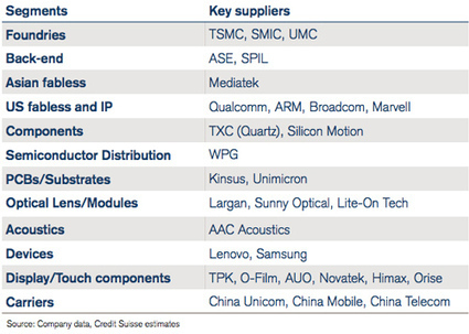 Asian supply chain for low cost smartphones, tablets | VentureOutsource.com | AsianTechnology of the Future | Scoop.it