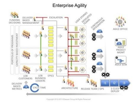 Agile maturity – An introduction to enterprise agility - Atlassian Blogs | Atlassian Stuff | Scoop.it