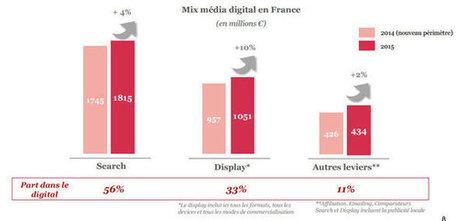 Le marché de la publicité online a connu une croissance de 6% en net en 2015 | Le Marketing Digital par François Scheid | Scoop.it