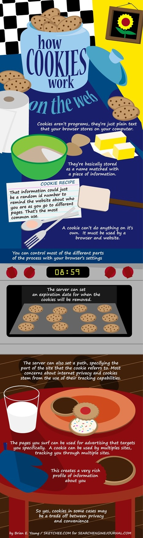 How Cookies Work on the Web [infographic] | RessourcesEn Vrac | Scoop.it