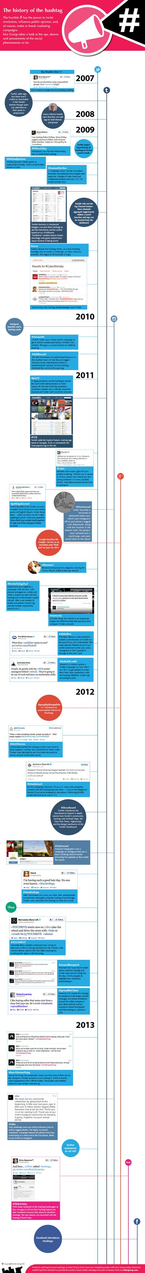 [Infografía] History of #hashtag (EN) | Redes Sociales en la Educación | Scoop.it