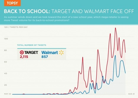 Back To School Shopping: Target And Walmart Face Off On Twitter | US Retail landscape | Scoop.it