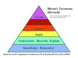 Where Does Typing a Word Fit on Bloom's Taxonomy? | Educational Leadership and Technology | Scoop.it