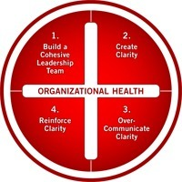 The Four Disciplines of Organizational Health | Surviving Leadership Chaos | Scoop.it