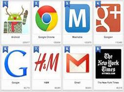 Uk Google Plus Brands the Winners and Losers | GooglePlus-One | WEBOLUTION! | Scoop.it