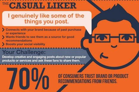 INFOGRAPHIC: 7 Types Of Facebook Fans (And How To Make The Most Of Them) - AllFacebook | Social Media for Small Business | Scoop.it