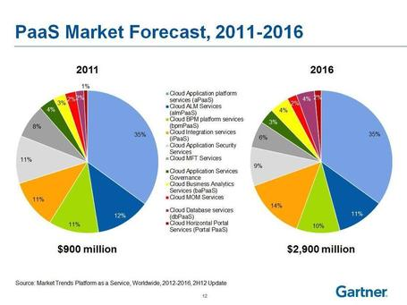 Cloud Computing and Enterprise Software Forecast Update, 2012 | Culture, black and hidden energy of companies | Scoop.it