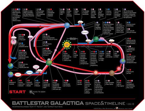 Battlestar Galactica Universe | Infographics | Scoop.it