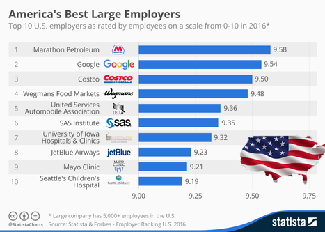 Infographic: America's Best Large Employers   Employment Topics & Opportunities   Scoop.it