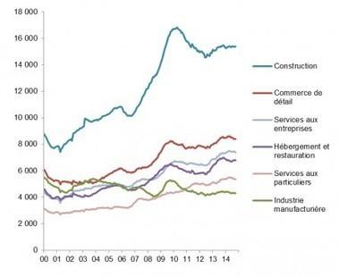 Le nombre de défaillances d'entreprises devrait atteindre un record ... - Moniteur | Indicateurs conso | Scoop.it