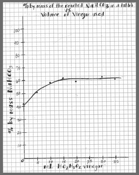 Determination of Percent By Mass of NaHCO3 in Alka Seltzer Tablets Class Notes   Chemistry   Scoop.it