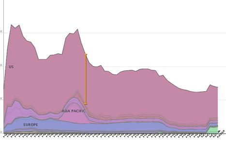 Many Eyes : US troop 1950-2005 | Social visualization | Scoop.it
