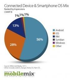 Millennial Media Highlights Stable Smartphone Landscape   E-Tourisme Mobile   Scoop.it
