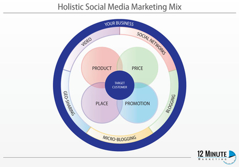 The Holistic Approach To Social Media | visualizing social media | Scoop.it
