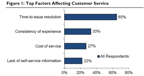 The Rising Financial Impact of Customer Service - Customer ... | Designing design thinking driven operations | Scoop.it