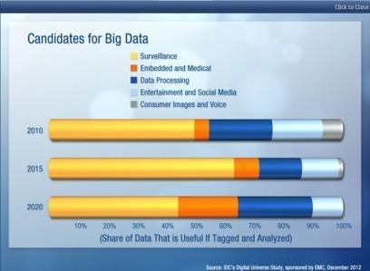 Cloud computing et Big Data : 700% de croissance dans les 7 ans à venir ! | Infrastructure 2.0 | Scoop.it