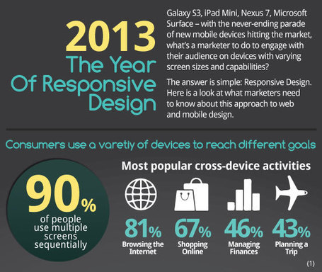 2013 The Year of Responsive Design [Infographic] | Mobile Revolution | Scoop.it