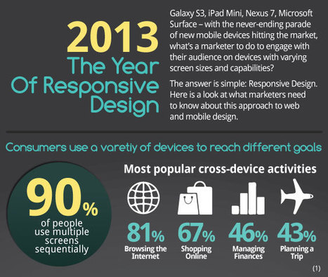 2013 The Year of Responsive Design [Infographic] | Curation Revolution | Scoop.it