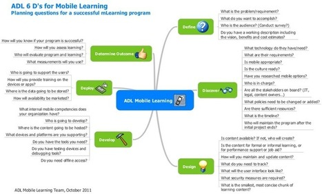 10 Bullets for Mobile Learning Content Design | Wiki_Universe | Scoop.it