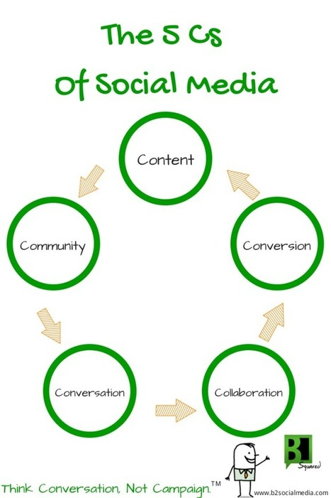 The 5 Cs Of Social Media - B Squared Media // B² Blog | Social Media, Marketing and Promotion | Scoop.it