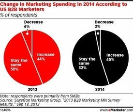 Nearly Half of B2Bs Expect a Marketing Budget Bump in 2014 | Le Marketing | Scoop.it