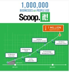 1,000,000 people and businesses are now using @Scoopit! | Modern Marketer | Scoop.it