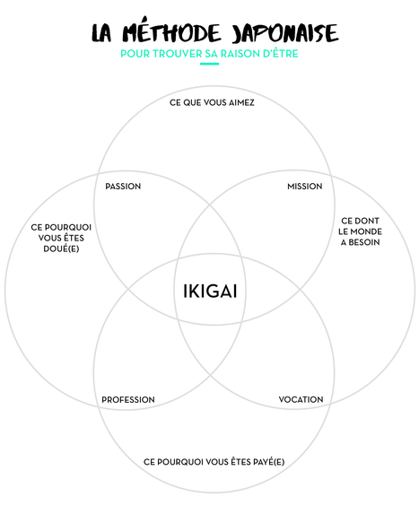 Trouver son Ikigai (ou raison d'être) | Stratégie digitale & business créatifs | Scoop.it