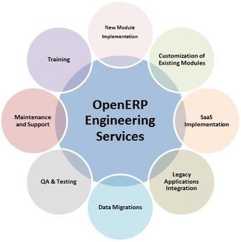 OpenERP | QAIT DevLabs | Scoop.it