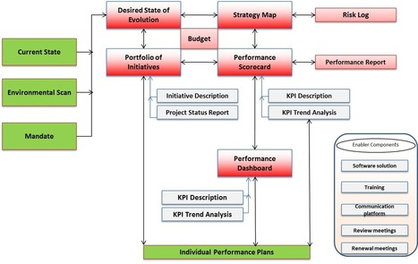 What is a Performance Management Architecture System?   Employee evaluation news and opinion   Scoop.it