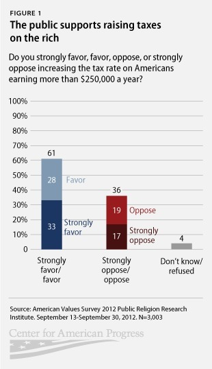 Public Opinion Snapshot: Public Supports Raising Taxes on the Rich, Opposes Repealing Obamacare | My Liberal Politics | Scoop.it