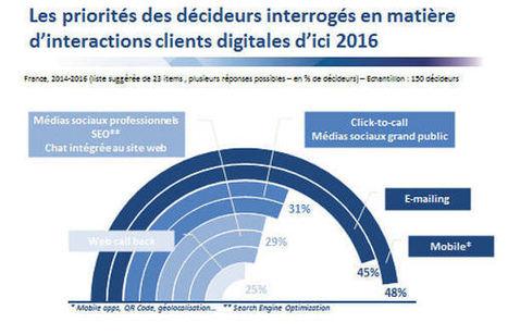 Intégration des médias sociaux au SI : les entreprises à la traîne | Digital Marketing: technologies et strategies | Scoop.it