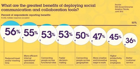 Building The Case For Social Business: Part II – Appeal To The Wallet | Social Intranet | Scoop.it