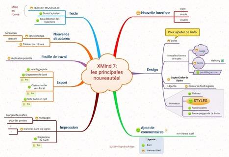 Xmind7: les principales nouveautés ! | Visual-Mapping.fr | Medic'All Maps | Scoop.it