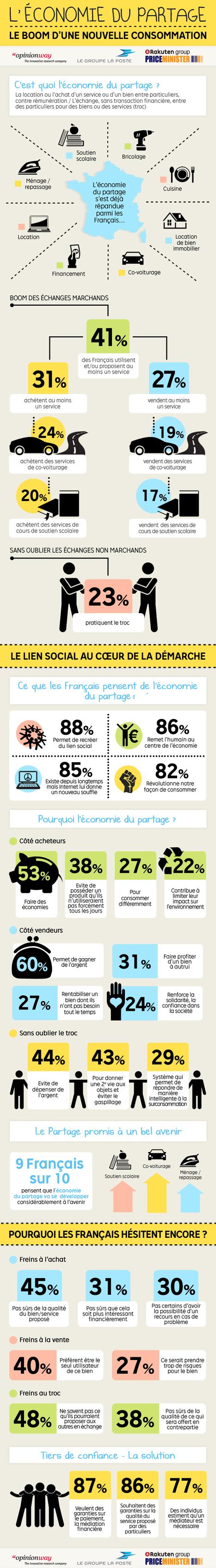 [Infographie] L'économie du partage : le boom d'une nouvelle consommation | Consommation Collaborative | Scoop.it